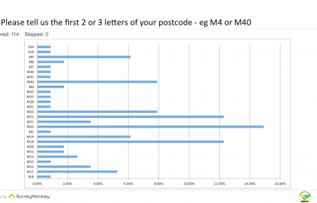 SEND Survey - Q1 postcode graph