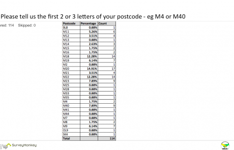 SEND Survey - Q1 postcode table