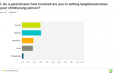 SEND Survey - Q12 Involvement graph
