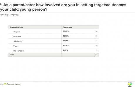 SEND Survey - Q12 Involvement table