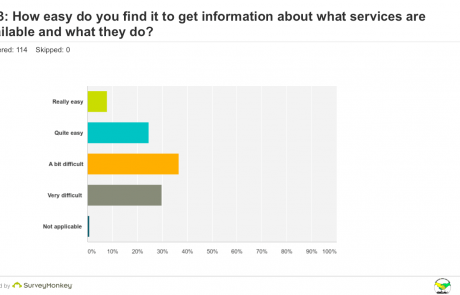 SEND Survey - Q13 ease of getting information graph