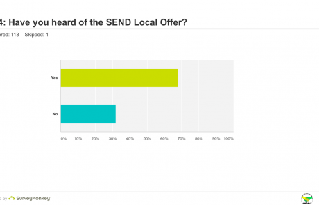 SEND Survey - Q14 heard of Local Offer graph