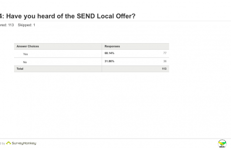 SEND Survey - Q14 heard of Local Offer table